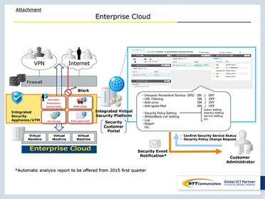 Solutions de sécurité en cloud privé virtuel Enterprise Cloud
